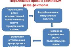 Переливание крови с различным резус-фактором