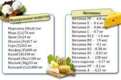 Состав сыра