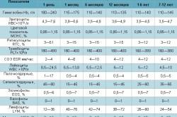 Нормы анализа крови детей разных возрастов