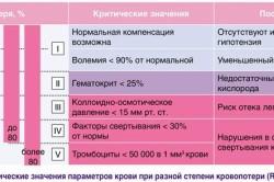 Критические значения параметров крови при разной степени кровопотери