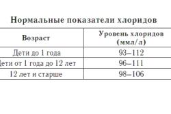 Нормальные показатели хлоридов в крови