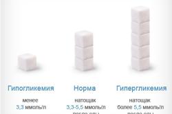 Схема допустимых нормативов сахара в крови